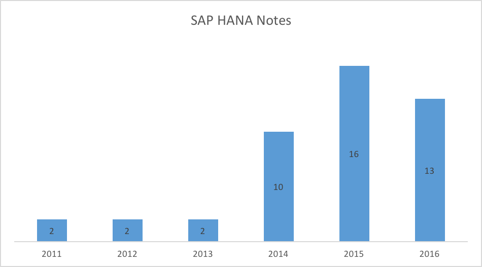 SAP HANA Notes