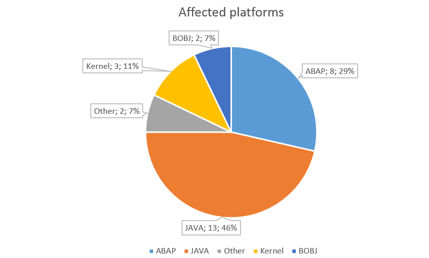SAP Security Notes March 2016 by platforms