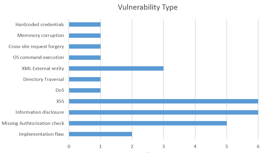 SAP Security Notes March 2016 by vulnerability type