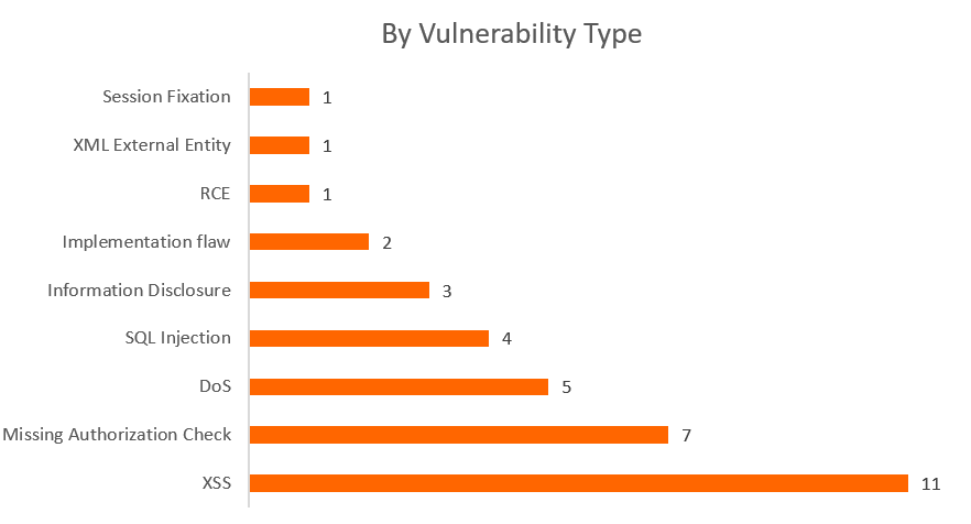 SAP Security Notes March 2017 by type