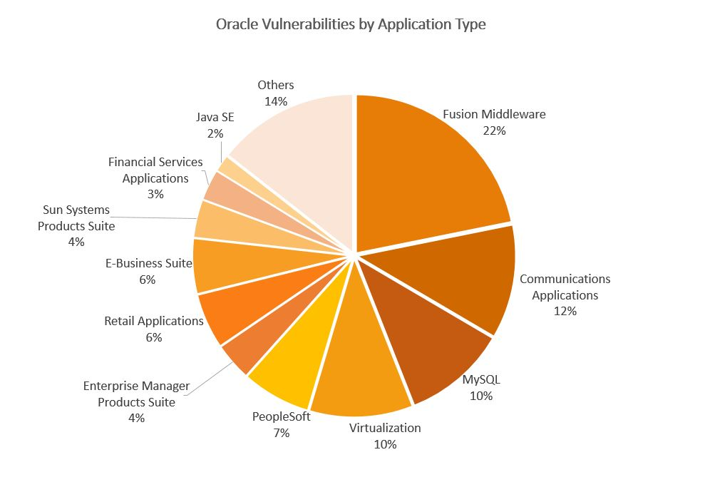 Analyzing Oracle Security - Oracle Critical Patch Update for