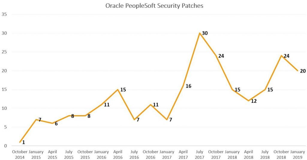 Analyzing Oracle Security - Oracle Critical Patch Update for January